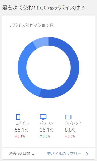 デバイス別円グラフ
